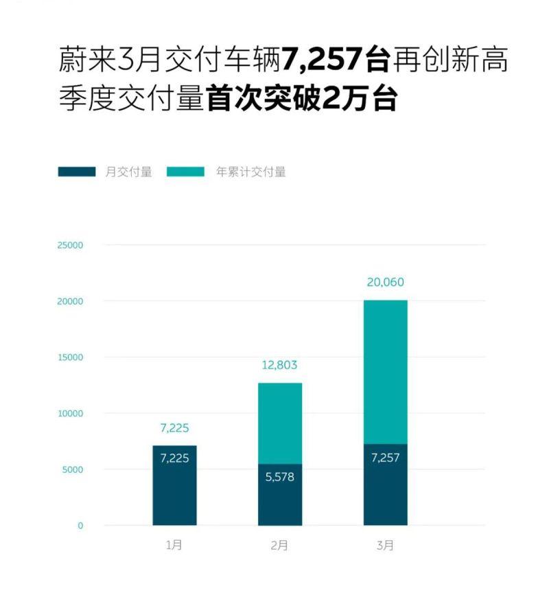 同比增长373.4% 蔚来3月交付7,257辆新车